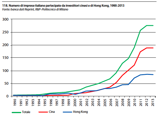 Investimenti Cinesi in Italia