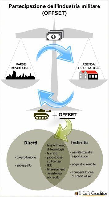 Grafico a cura di Martina Dominici