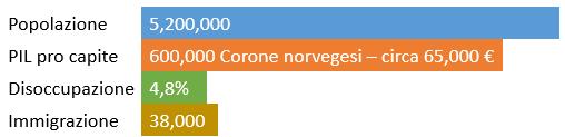 La norvegia in numeri - 2016